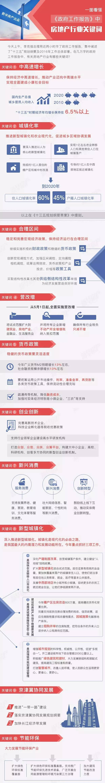 一图看懂《政府工作报告》中房地产行业10大关键词
