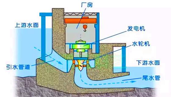 涨知识|什么是坝式水电站