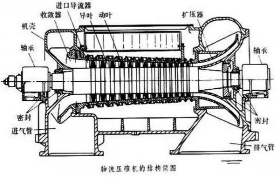 轴流式压缩机