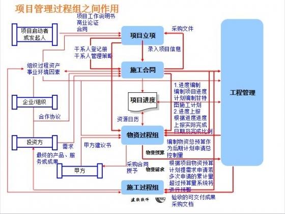 项目管理系统-项目管理过程组之间作用.jpg