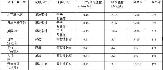中国膜生物反应器(MBR)技术国际地位逐步提升