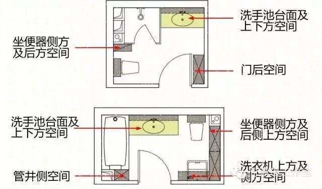 住宅卫生间设计要点分析!