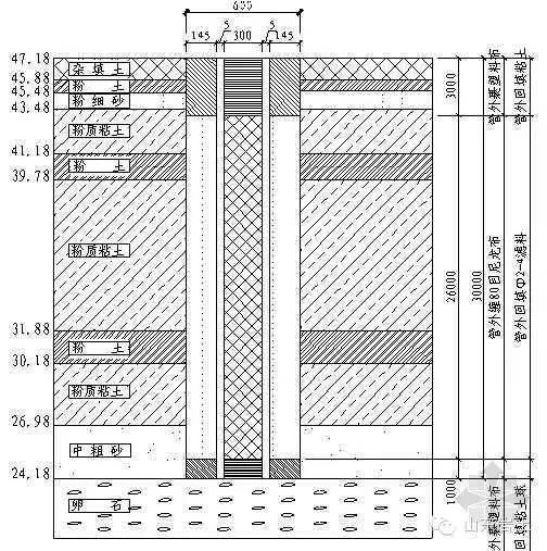 天津市政管道基坑资料下载-基坑支护的地下水控制,规范上都说啥了