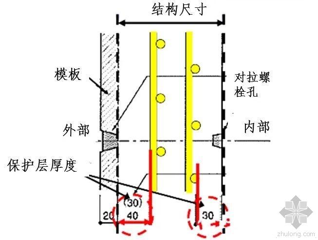 分享:混凝土保护层控制措施