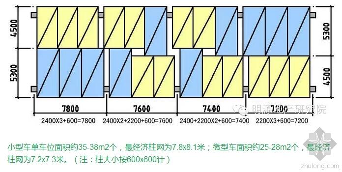 龙湖优化地下车库3大优化要点!!!
