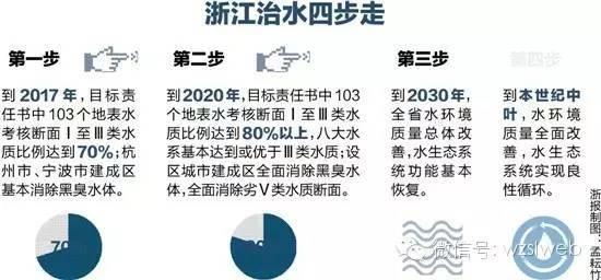"""""""水十条"""",重塑浙江水环境"""