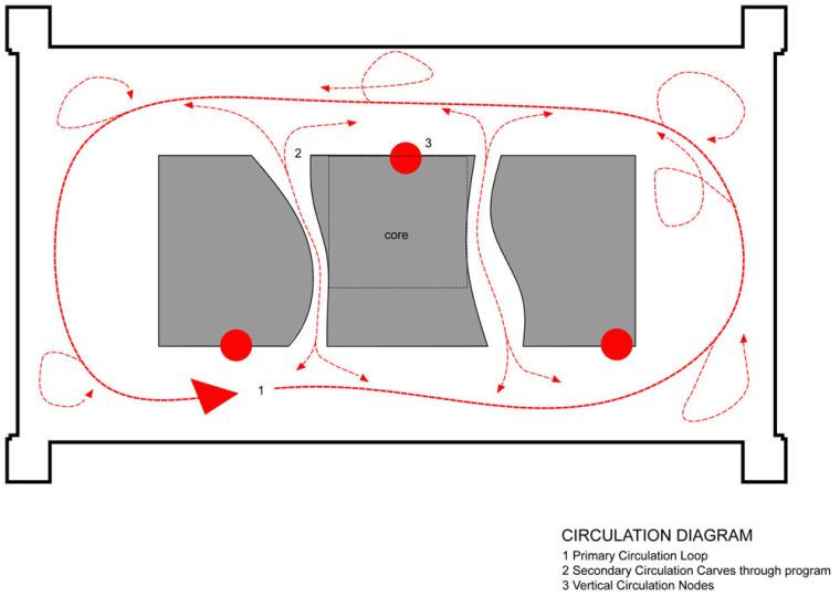 循环分析图 circulation diagram-表演捕捉工作室第16张图片