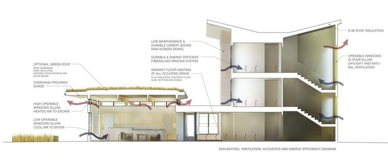剖面图 section-巴斯蒂尔大学学生公寓第12张图片