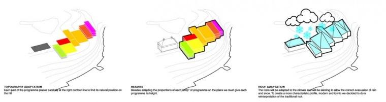 图表05 diagram 05-Serlachius博物馆扩建方案第20张图片