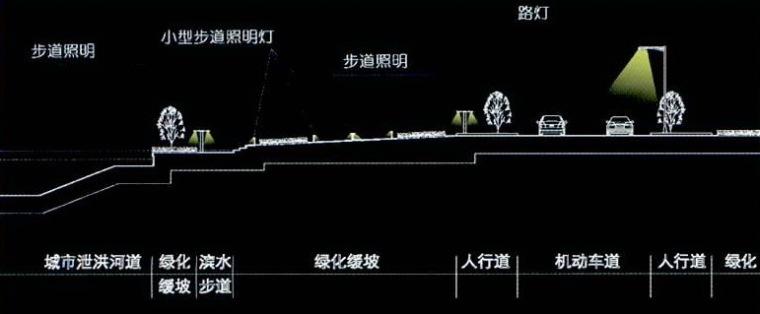 宁波科技园区夜景照明总体规划第8张图片