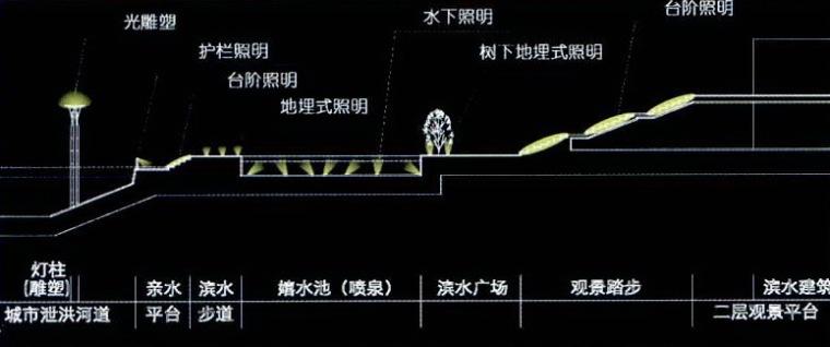 宁波科技园区夜景照明总体规划第9张图片