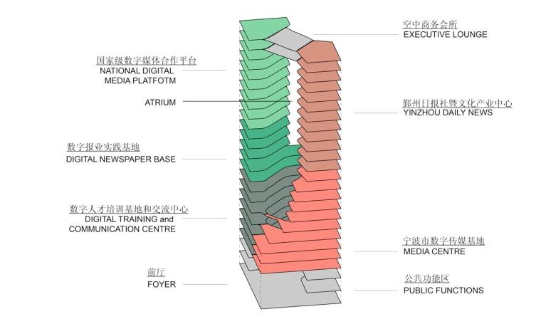 项目分析 Program Diagram-宁波数字媒体办公大楼第22张图片