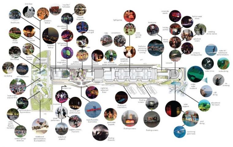 图表05 Diagram05-芝加哥海军码头重建方案第21张图片