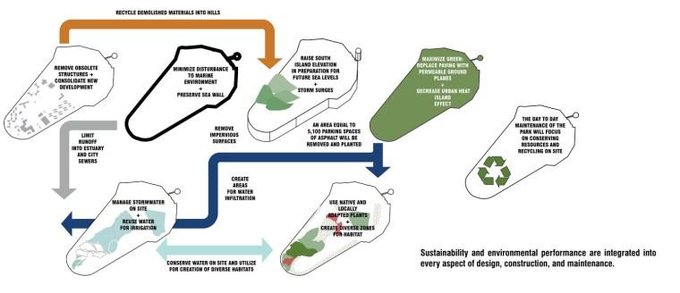 2012年ASLA奖分析与规划奖 总督岛公园及公共空间设计第44张图片