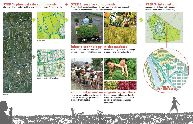 2012年ASLA奖分析与规划奖都市里的农业小镇_60