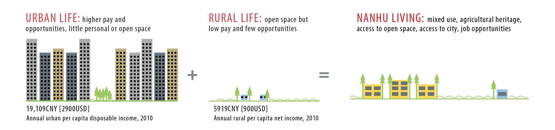 2012年ASLA奖分析与规划奖都市里的农业小镇_78