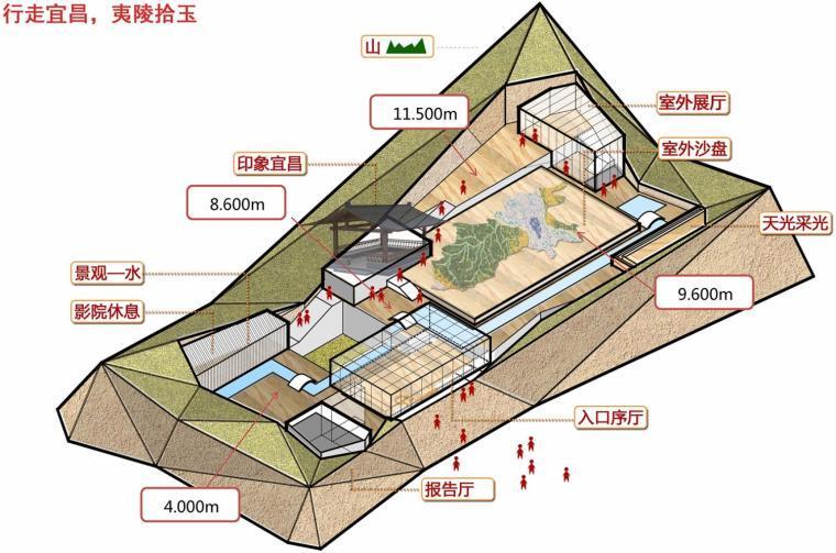 宜昌规划展览馆模型图-宜昌规划展览馆第23张图片