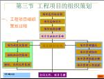 工程项目组织策划