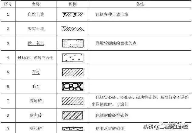 施工图常用符号、图例大全,超实用!强烈建议收藏!_17