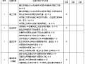 市政工程建设处安全文明施工检查表(word,22页)