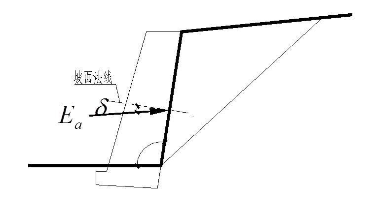 建筑边坡工程专题研讨及案例分析(175页,ppt)-边坡侧压力及滑坡推力的方向——挡土墙
