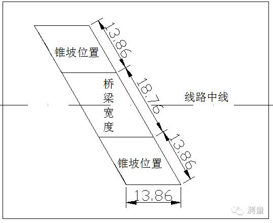 桥台锥坡放样方法