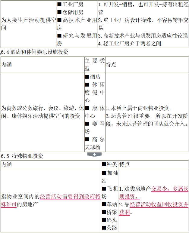 房地产经营与管理讲义(共286页)_3