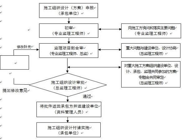 水利工程质量控制Word版(共42页)