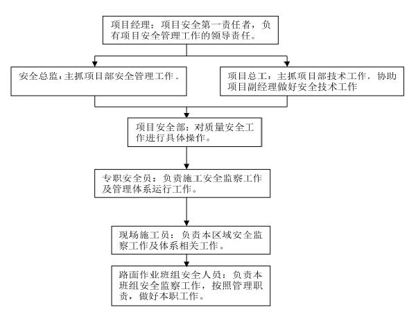 南昌市道路绿化工程施工方案(23页)