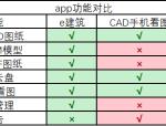 CAD看图软件测评