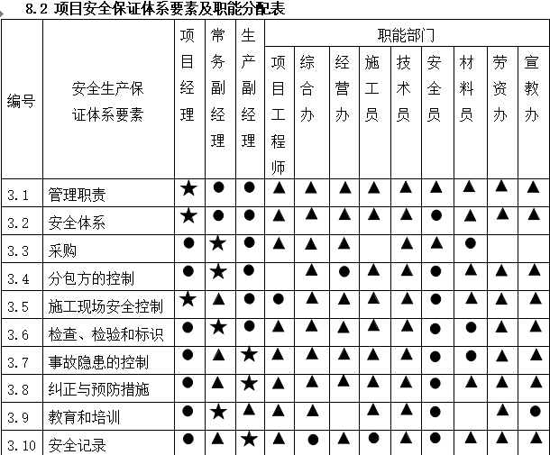 碧桂园沈阳别墅区施工组织设计_1