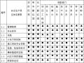 碧桂园沈阳别墅区施工组织设计