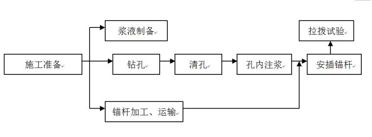 [盘南]电厂配套水库工程实施性施工组织设计方案