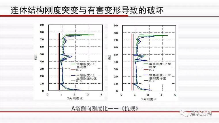 华东院总工周建龙:从抗震概念设计到基于破坏模式的设计_45