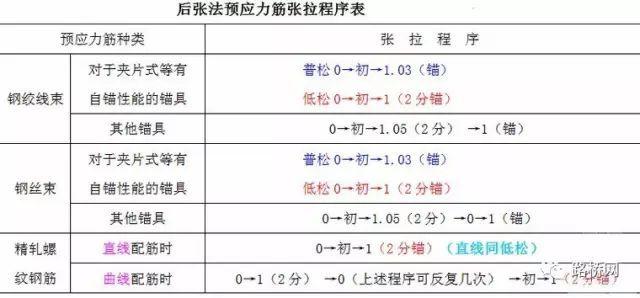 桥梁预应力张拉施工技术详解_9