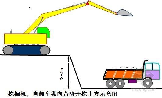 [湖南]铁路扩改工程高路堑开挖施工作业指导书(中铁)