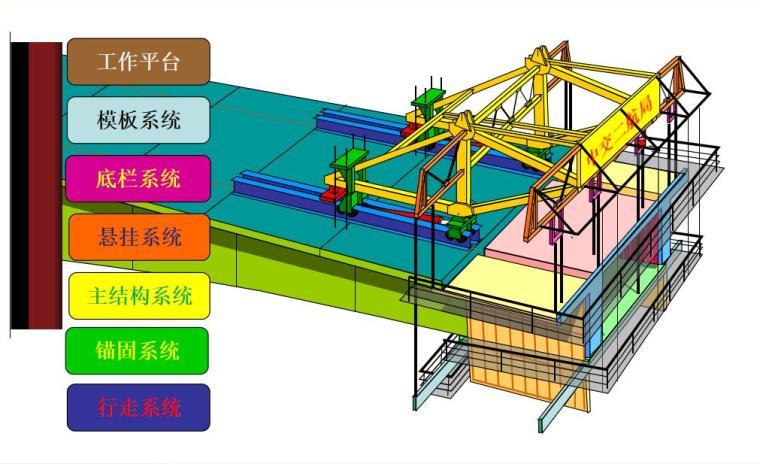 连续梁挂篮悬浇施工技术管理(PPT,82页)-挂篮结构组成