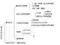 一建考试--建筑工程经济--第三部分工程估价(上)