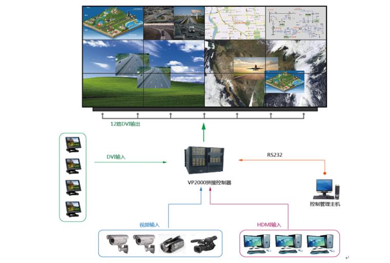 博睿大屏液晶拼接显示系统方案(3x4-46寸-700)