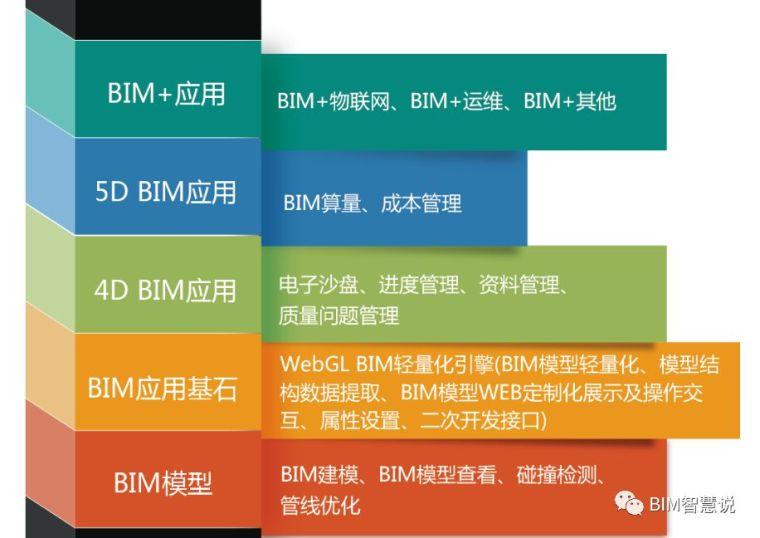 【Revit的BIM应用案例】门式飘窗