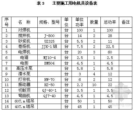 [上海]排架厂房施工组织设计(18页)