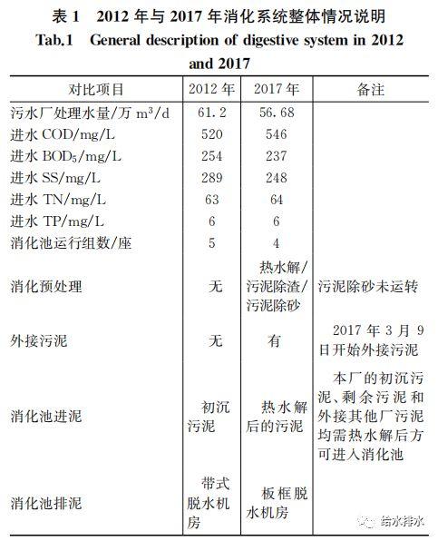 运行数据:污泥热水解厌氧消化与常规厌氧消化的比较_1