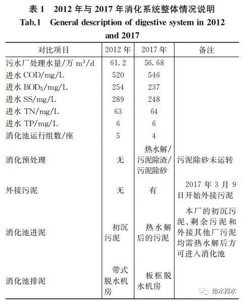 运行数据:污泥热水解厌氧消化与常规厌氧消化的比较