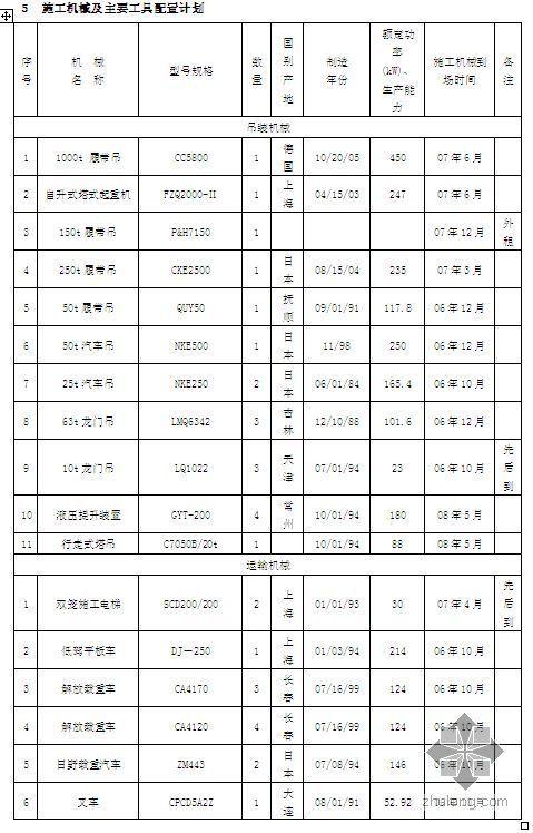 浙江某大型发电厂施工物资、设备配置、供应计划