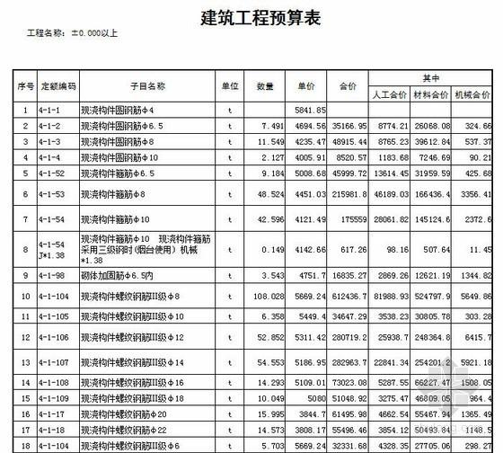 [实例]2013年福星花园1#楼建安工程预算书(图纸,算量,计价及计算书)