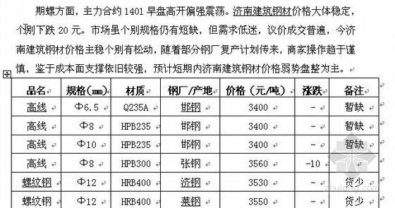 [济南]8月5日市场建筑钢材价格行情