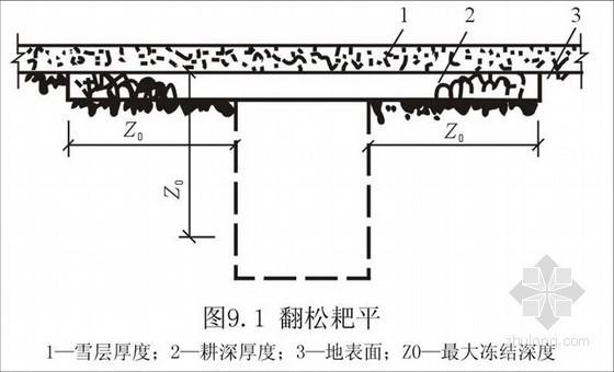 冬季与雨季施工技术讲解(计算书)