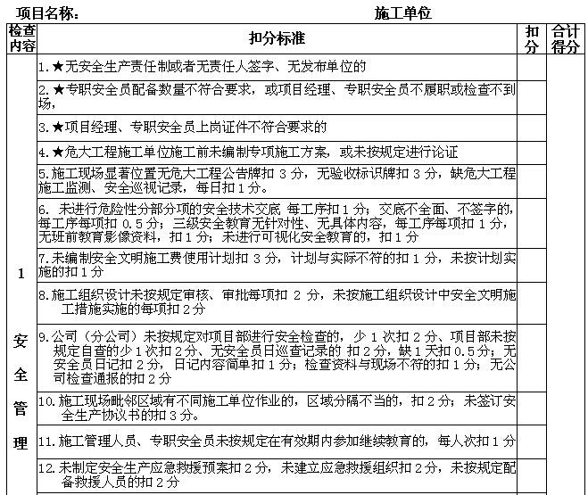 建筑工程施工安全文明标准化工地考核标准(2018年版)