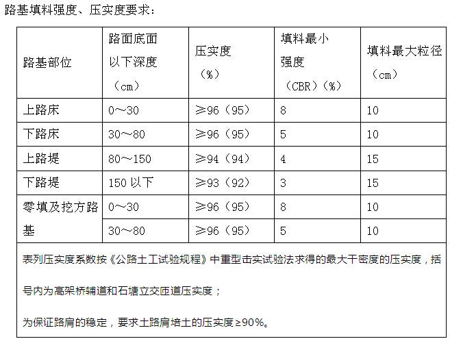 [厦门]公路桥梁提升改造工程监理实施细则(227页,图文丰富)_7