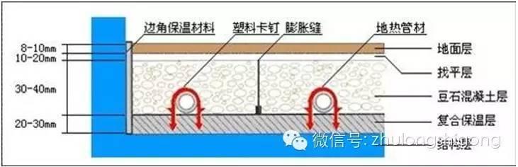 地暖工程施工细部做法(图解说明)
